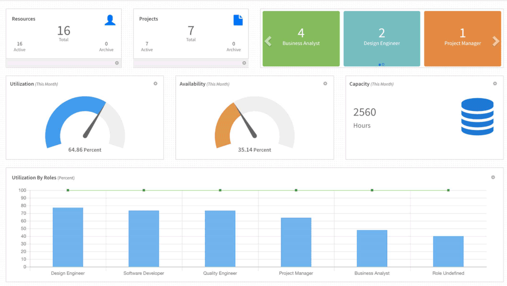 Dashboard of our resource management tool Cloud Version
